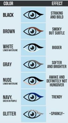 trucos de maquillaje para ojos segun tu mirada